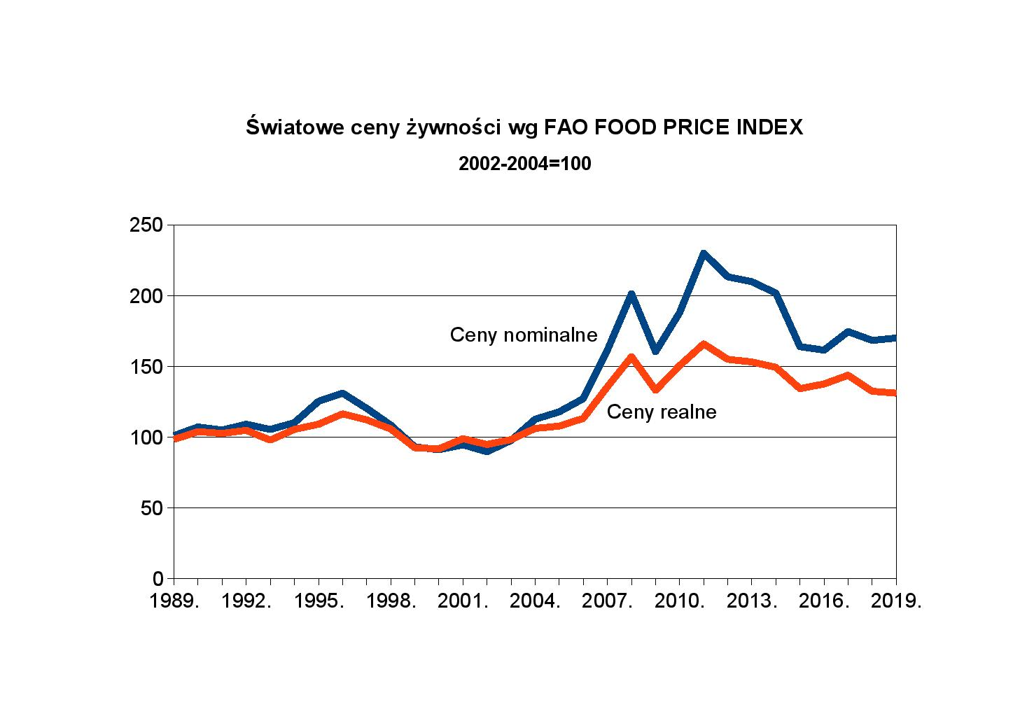 FAO Index page 001